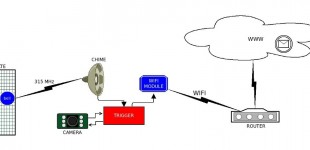 wireless home sensor network, part I
